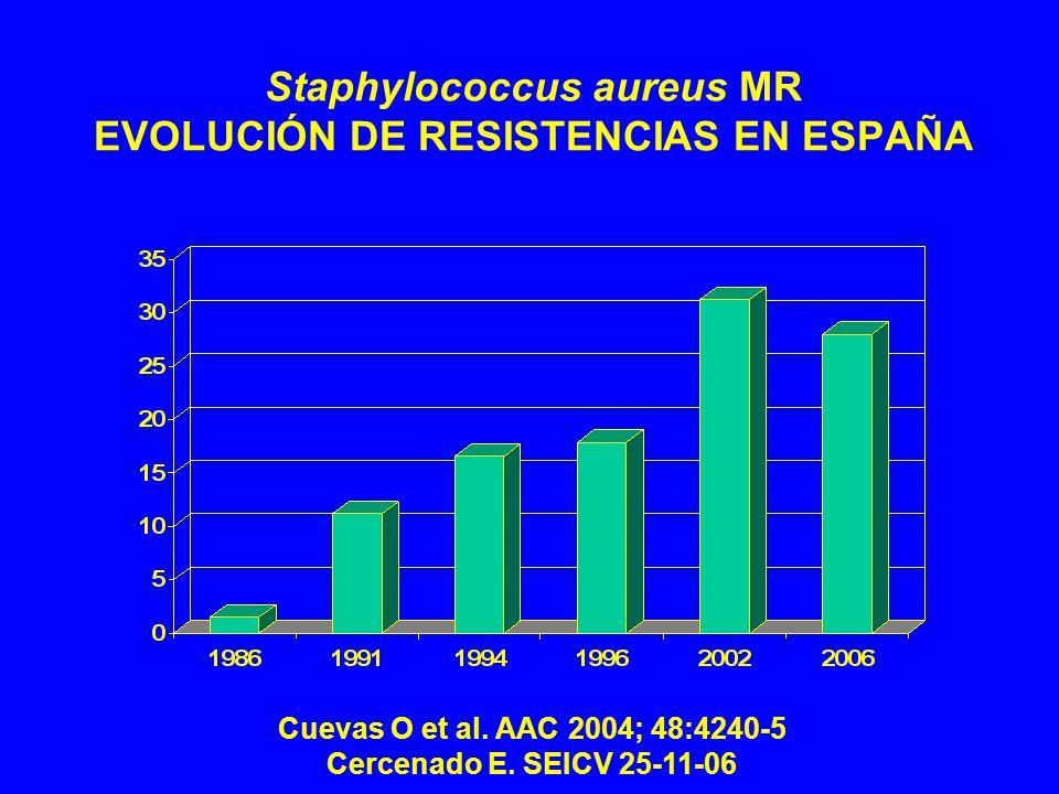 Staphylococcus aureus MR EVOLUCIÓN DE RESISTENCIAS EN ESPAÑA