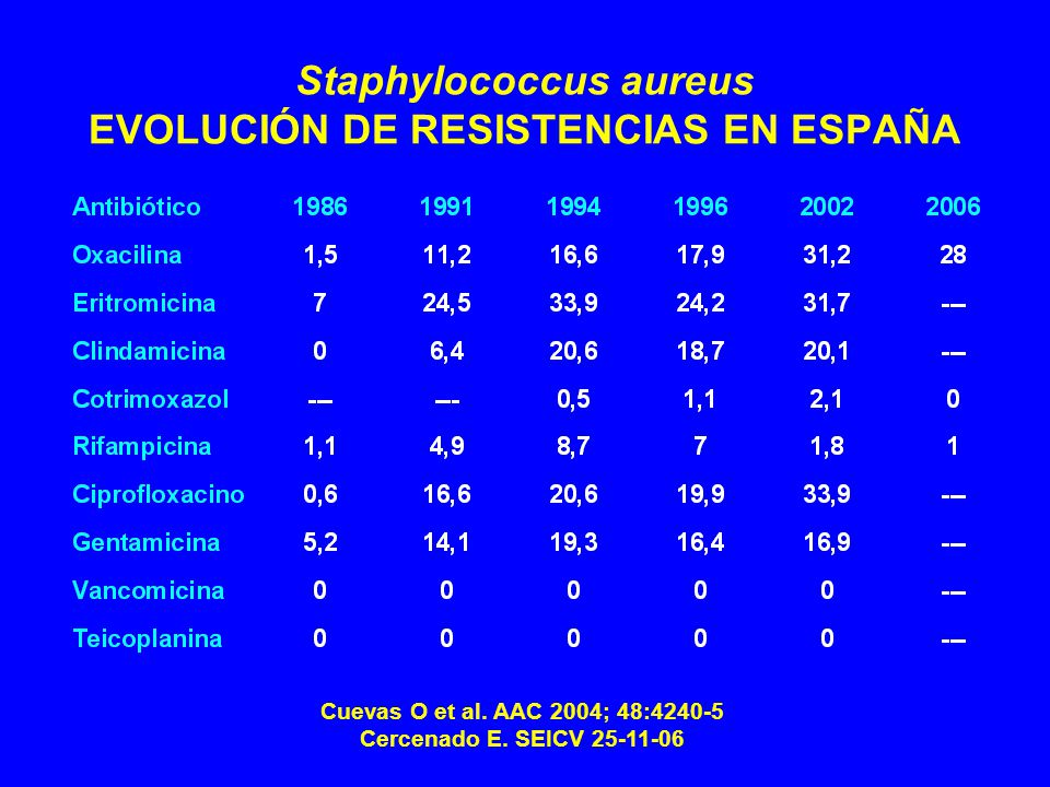 Staphylococcus aureus EVOLUCIÓN DE RESISTENCIAS EN ESPAÑA