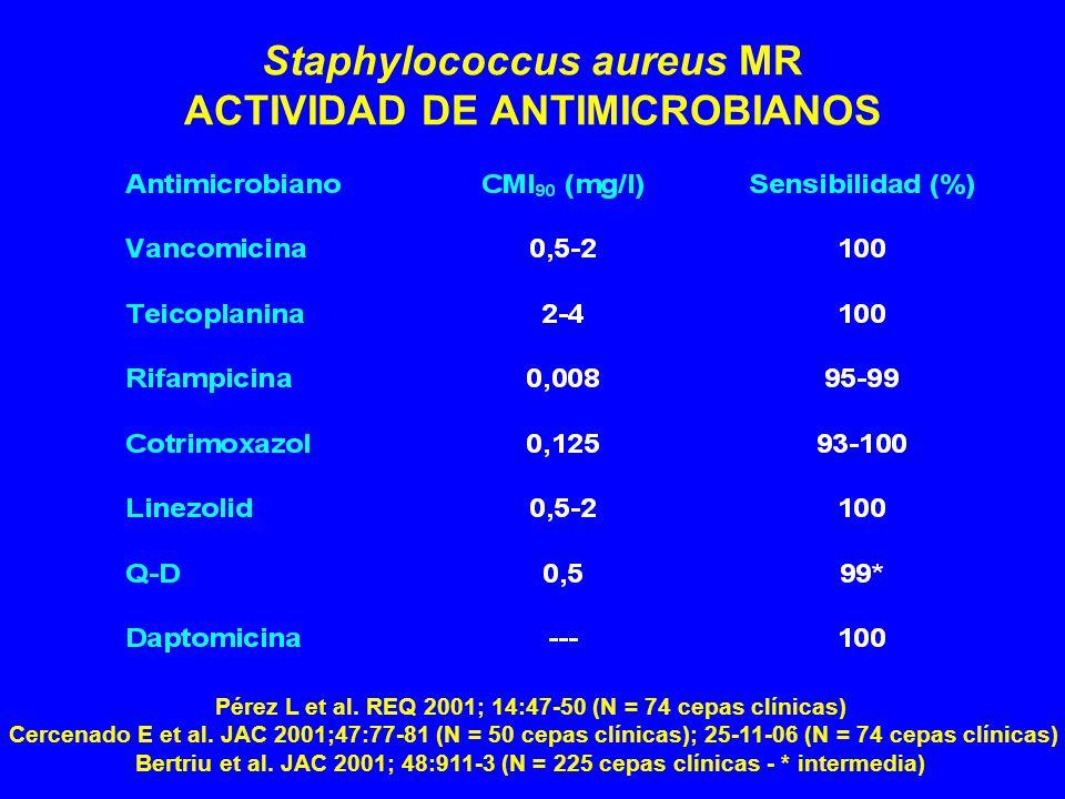 Staphylococcus aureus MR ACTIVIDAD DE ANTIMICROBIANOS