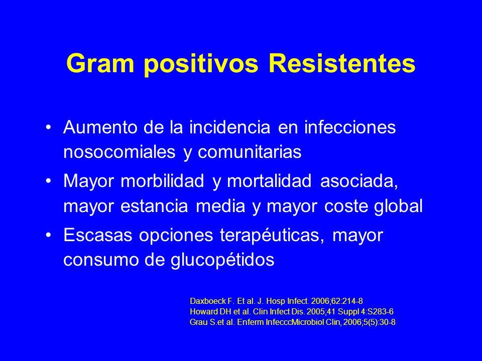 Gram positivos Resistentes