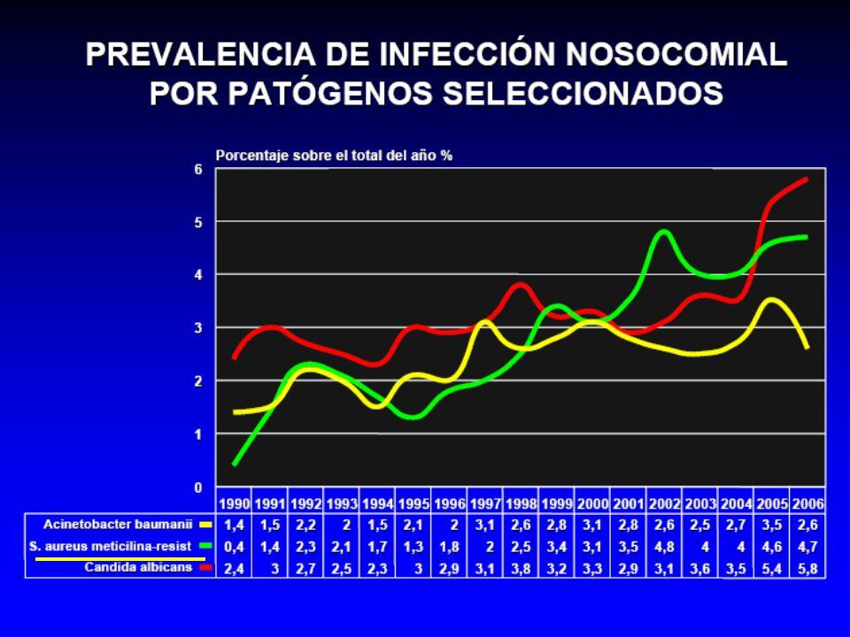 La prevalencia de infecciones nosocomiales por SAMR ha aumentado desde un 0,4 en el año 1990 a cerca de un 5% en el 2006