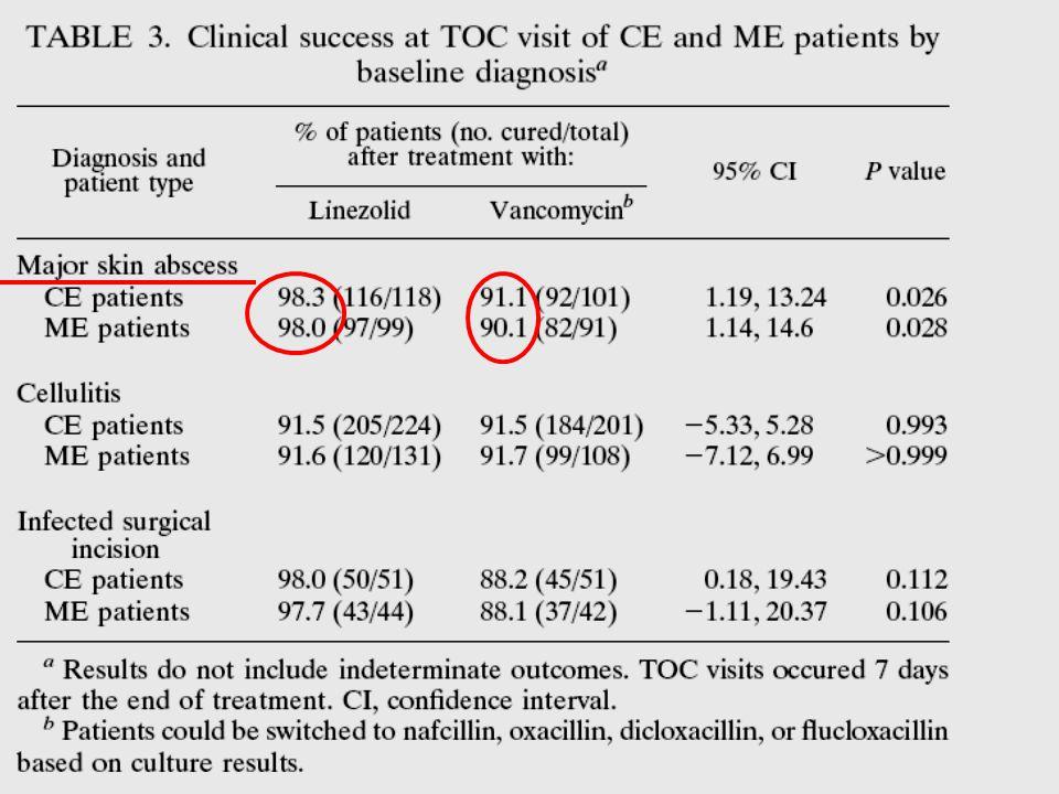 En abscesos cutáneos importantes, el % de curación en el grupo de linezolid fue de 98%, mientras que con vanco fue del 91%.