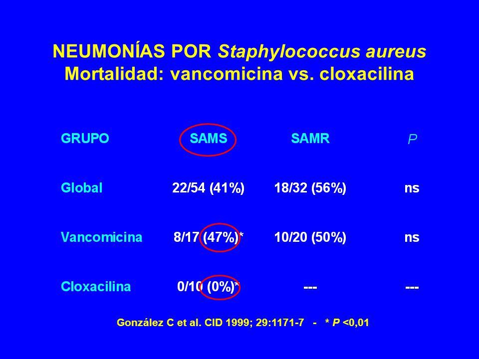 NEUMONÍAS POR Staphylococcus aureus Mortalidad: vancomicina vs
