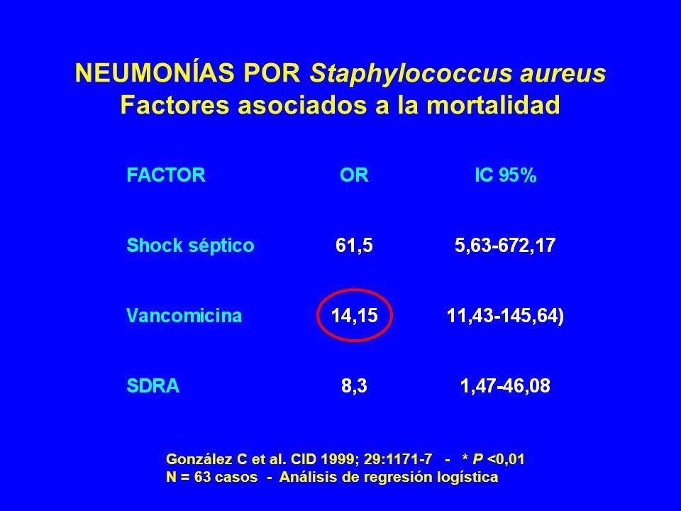 NEUMONÍAS POR Staphylococcus aureus Factores asociados a la mortalidad