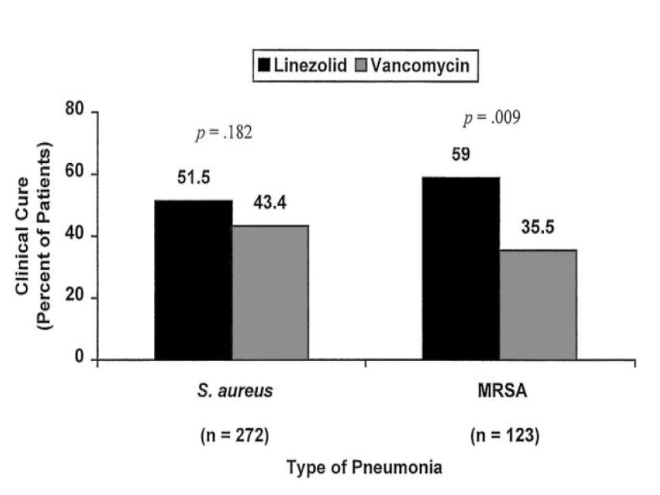 En esta gráfica se recogen los % de curación de la neumonía, observandose diferen estadísticam significativa en la poblac.