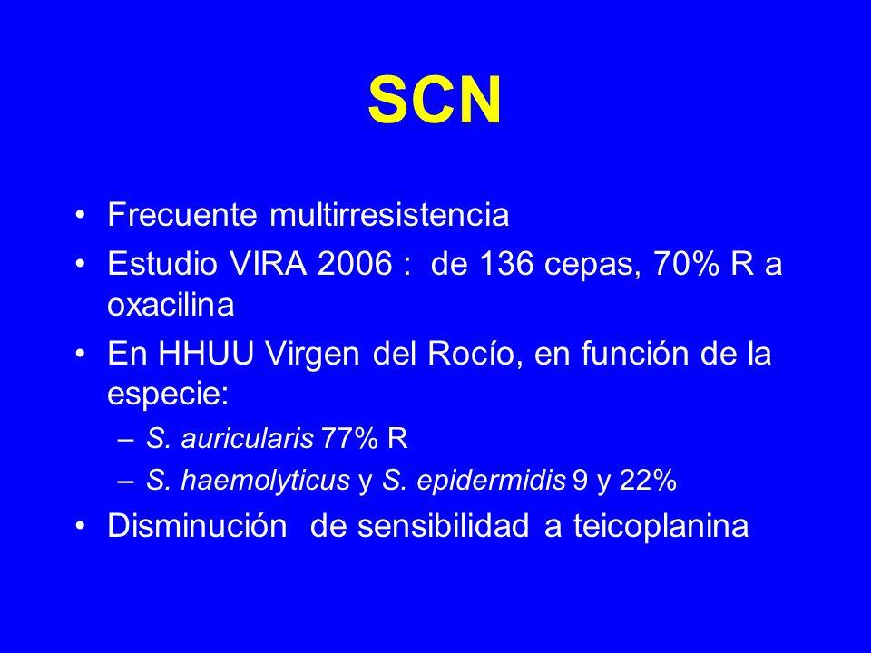 SCN Frecuente multirresistencia