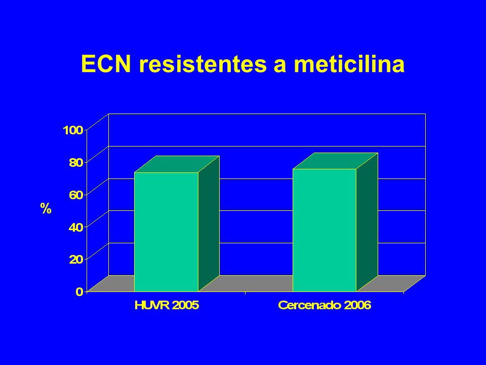 ECN resistentes a meticilina