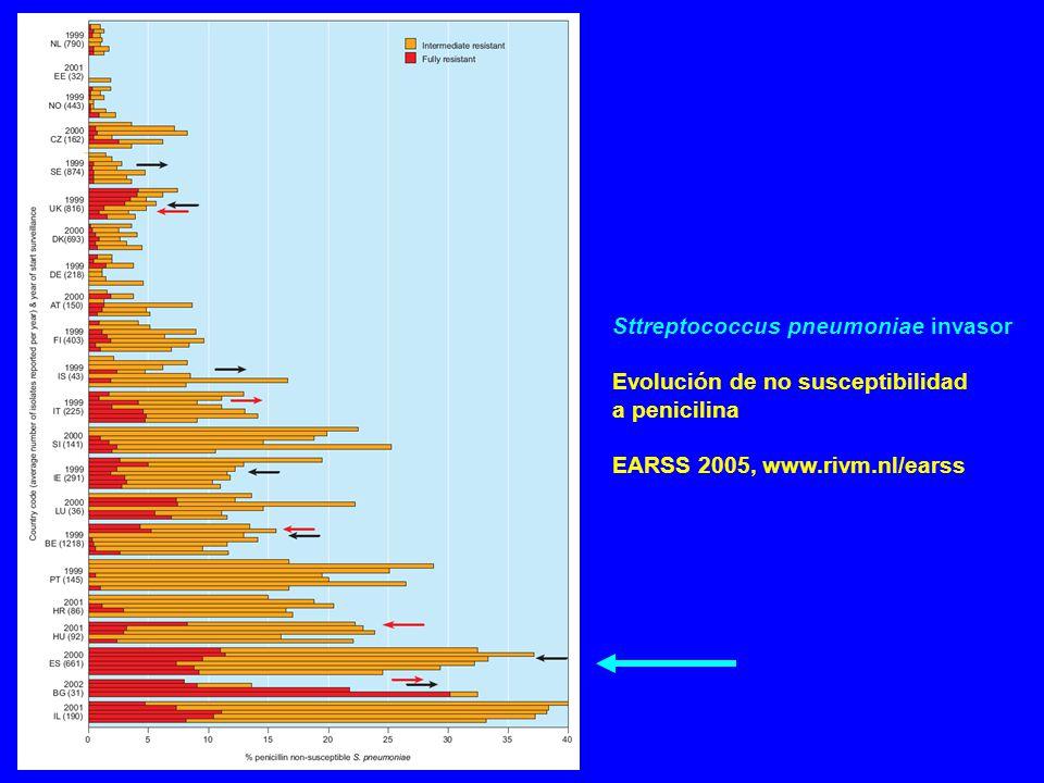 Sttreptococcus pneumoniae invasor Evolución de no susceptibilidad