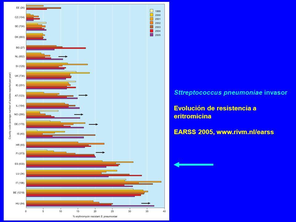 Sttreptococcus pneumoniae invasor Evolución de resistencia a