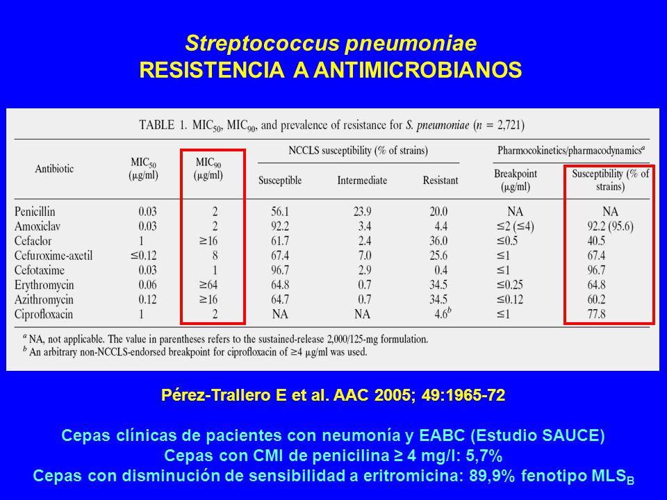 Streptococcus pneumoniae RESISTENCIA A ANTIMICROBIANOS