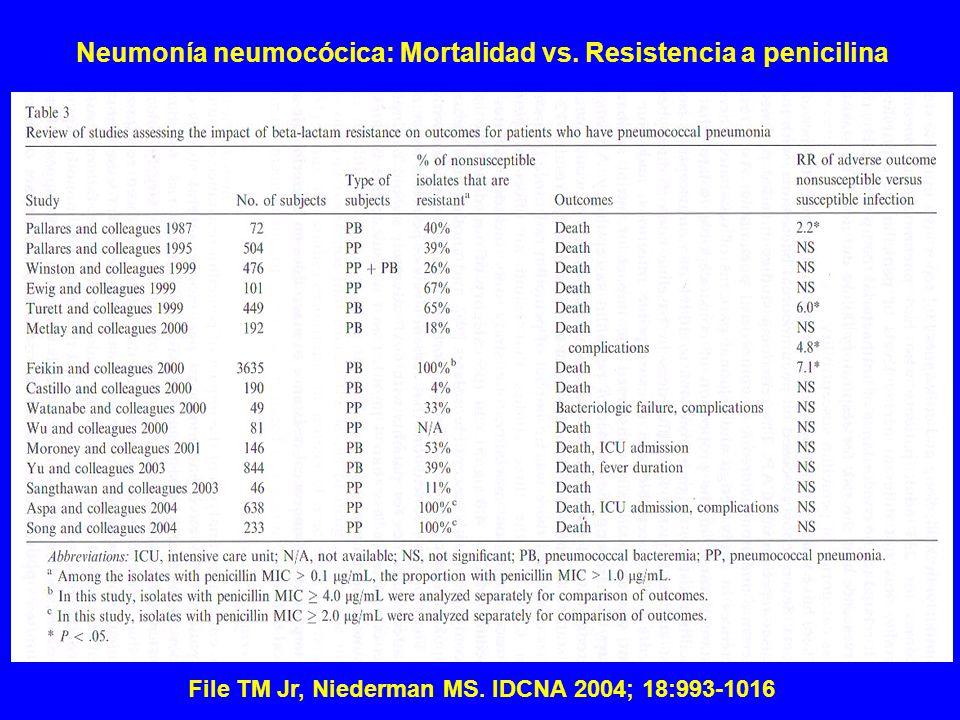 Neumonía neumocócica: Mortalidad vs. Resistencia a penicilina
