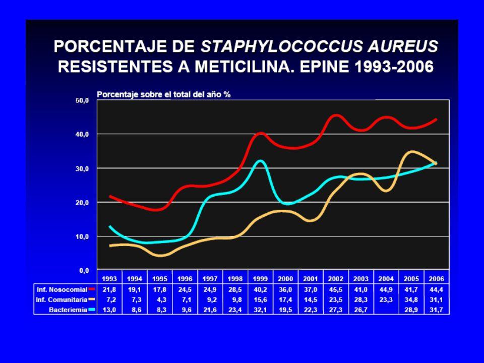 Se observa un aumento progresivo de los aislamientos de SAMR tanto en infecciones comunitarias (en el 2006 >30% de las infecciones comunitarias por S aureus son por cepas R!!!!)