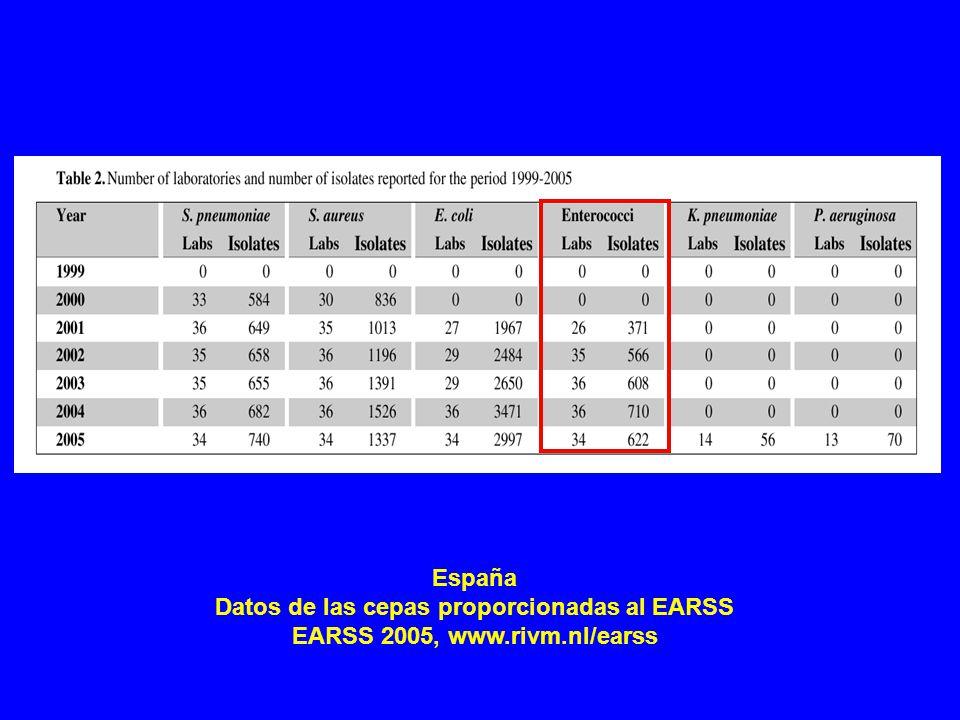 Datos de las cepas proporcionadas al EARSS