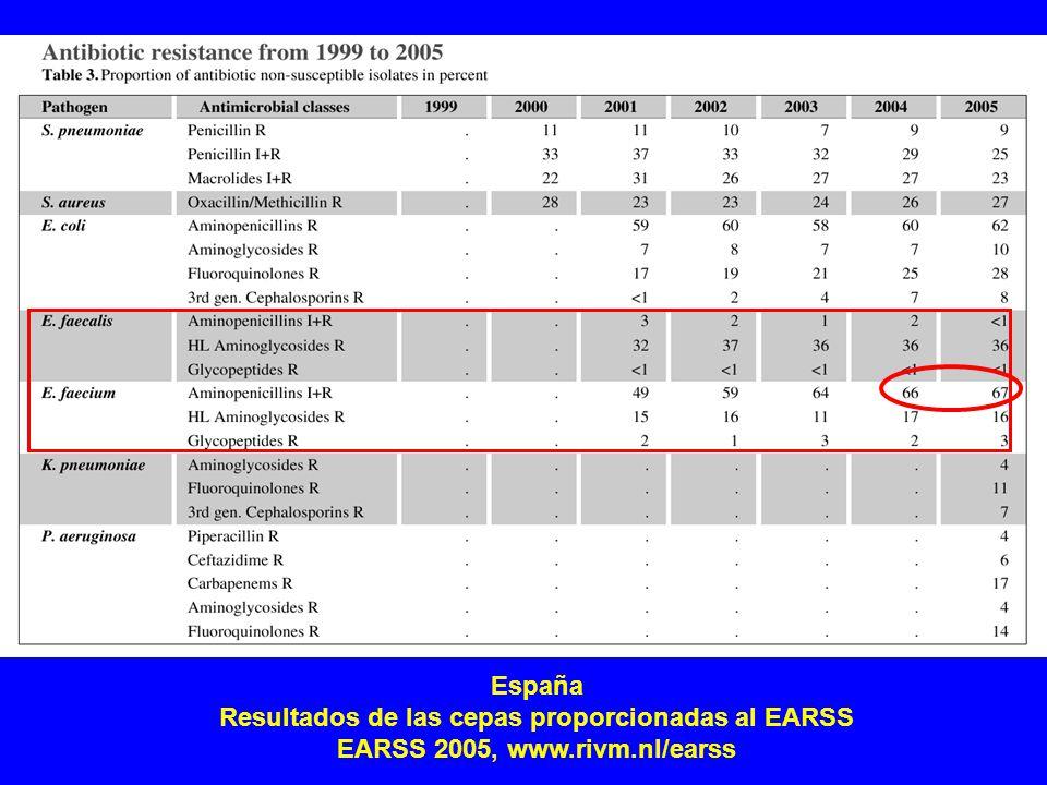 Resultados de las cepas proporcionadas al EARSS