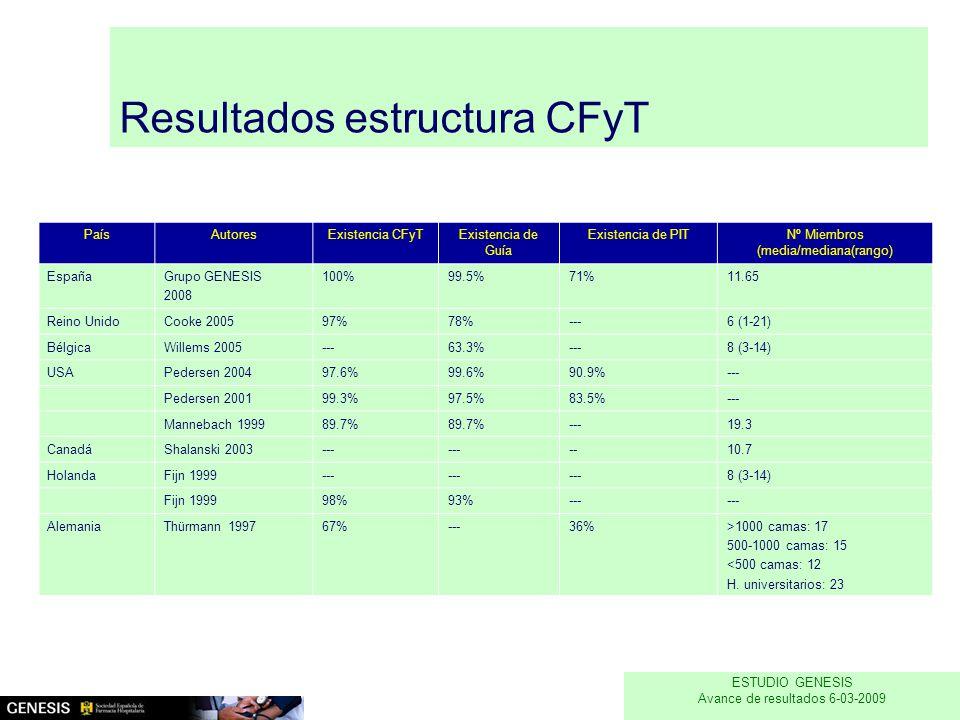 Resultados estructura CFyT