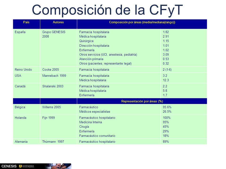 Composición de la CFyT País Autores