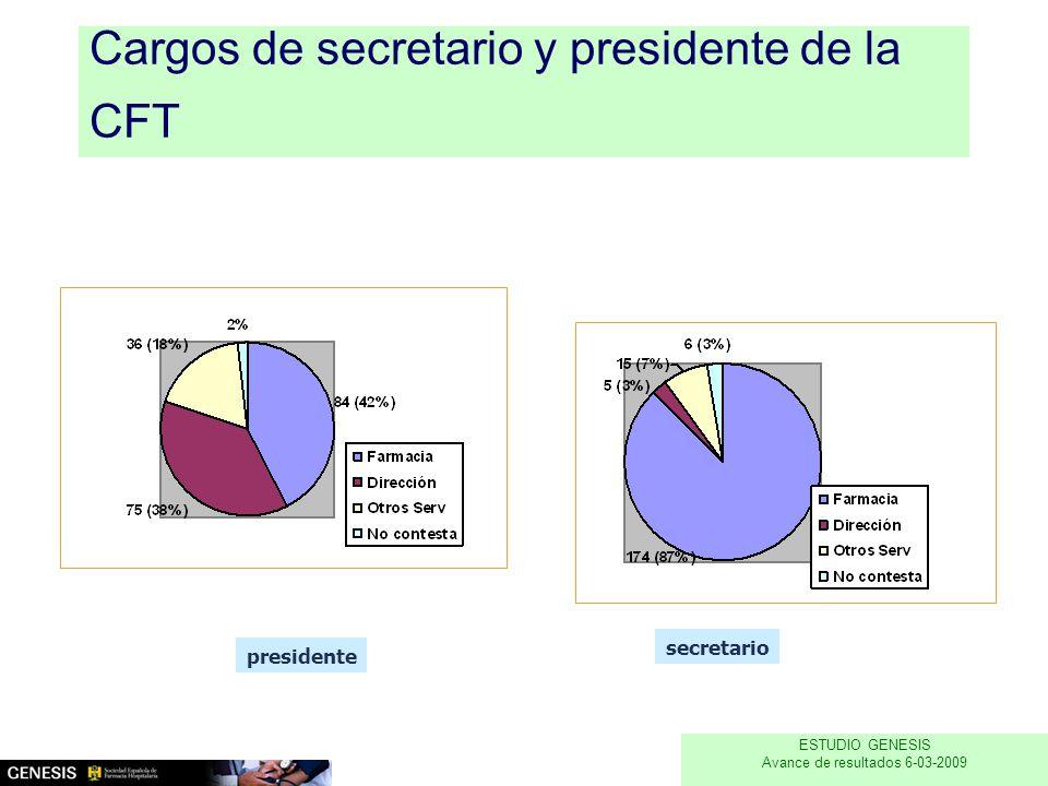Cargos de secretario y presidente de la CFT