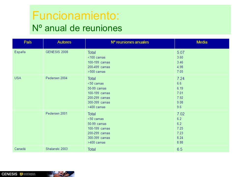 Funcionamiento: Nº anual de reuniones