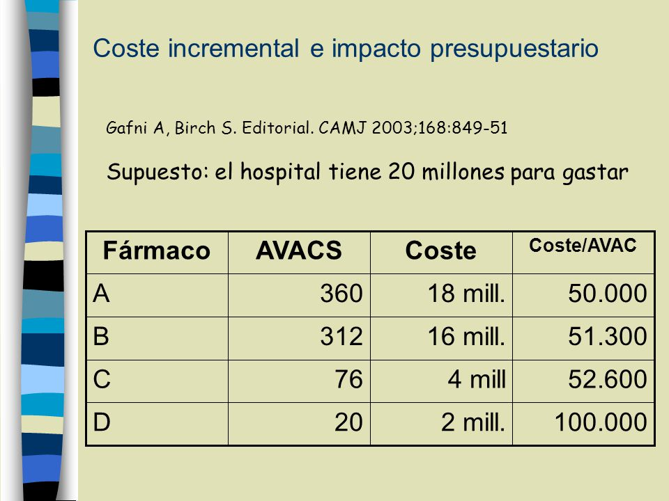 Coste incremental e impacto presupuestario