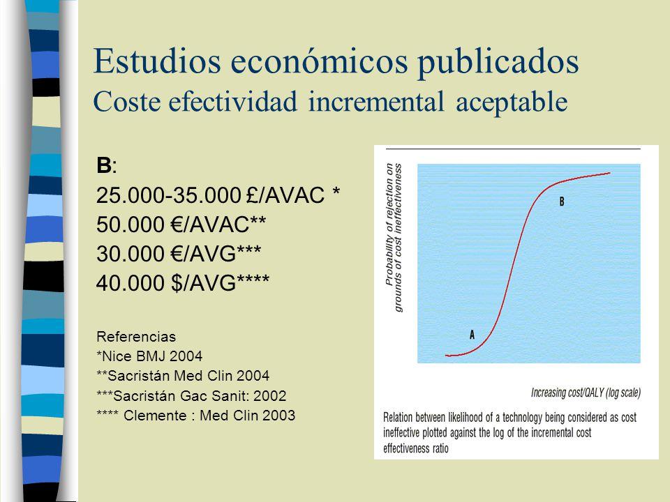 Estudios económicos publicados Coste efectividad incremental aceptable