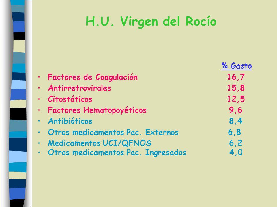 H.U. Virgen del Rocío % Gasto Factores de Coagulación 16,7
