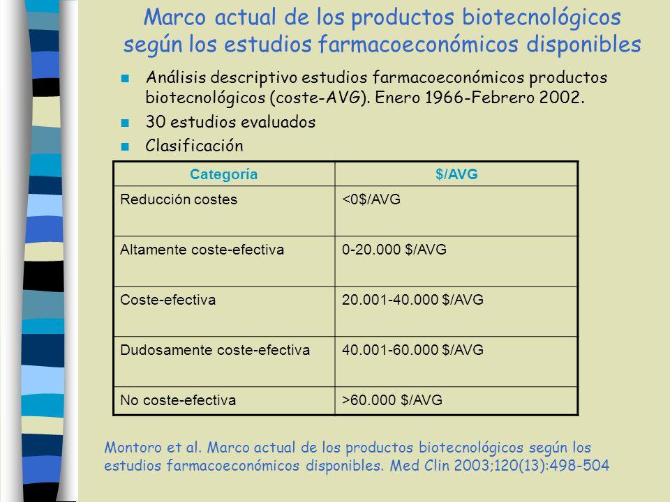 Marco actual de los productos biotecnológicos según los estudios farmacoeconómicos disponibles