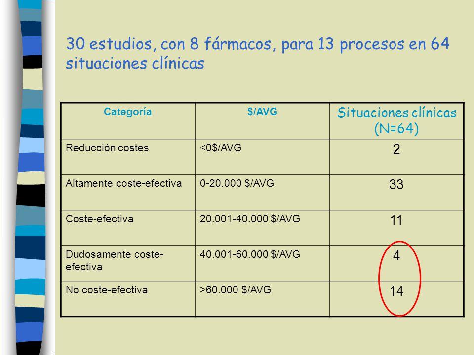 Situaciones clínicas (N=64)