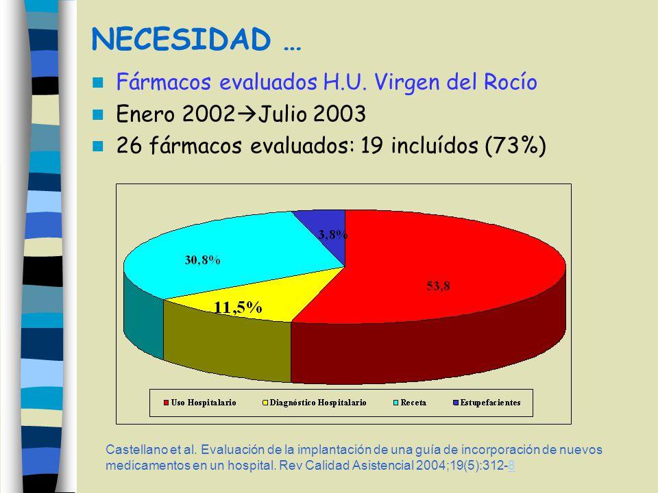 NECESIDAD … Fármacos evaluados H.U. Virgen del Rocío