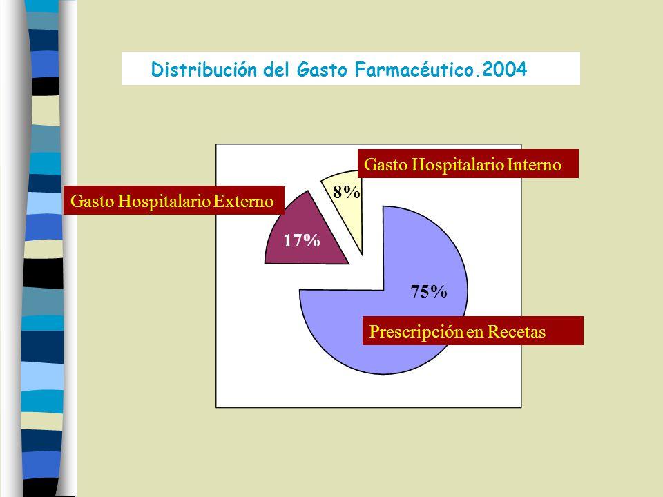 Distribución del Gasto Farmacéutico.2004