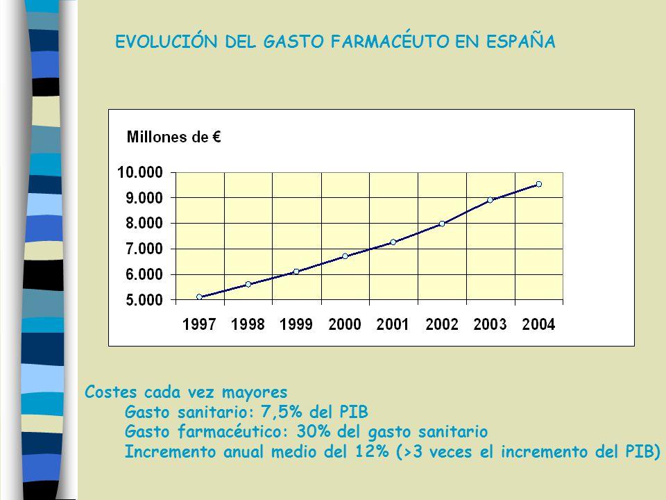 EVOLUCIÓN DEL GASTO FARMACÉUTO EN ESPAÑA