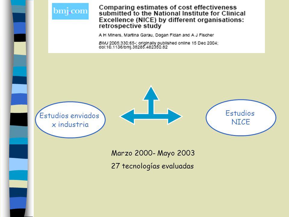 Estudios NICE Estudios enviados x industria Marzo 2000- Mayo 2003 27 tecnologías evaluadas