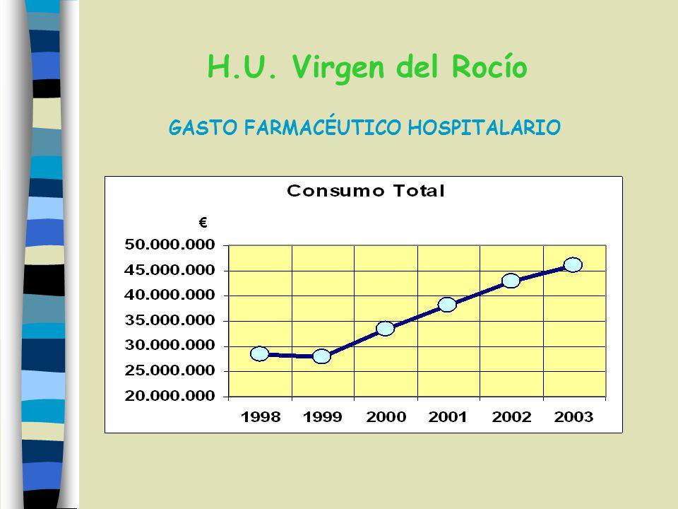 GASTO FARMACÉUTICO HOSPITALARIO