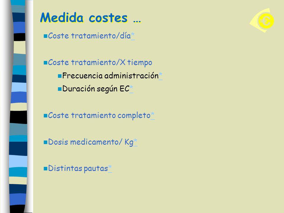 Medida costes … Coste tratamiento/día* Coste tratamiento/X tiempo