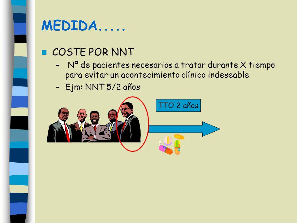 MEDIDA..... COSTE POR NNT. Nº de pacientes necesarios a tratar durante X tiempo para evitar un acontecimiento clínico indeseable.