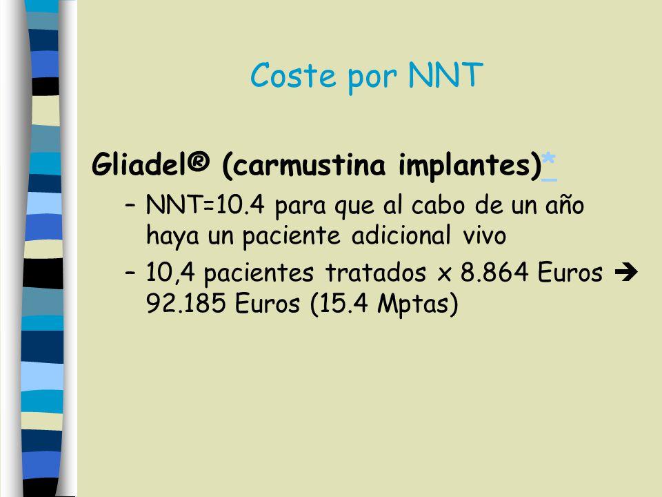 Coste por NNT Gliadel® (carmustina implantes)*