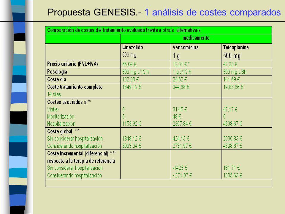 Propuesta GENESIS.- 1 análisis de costes comparados