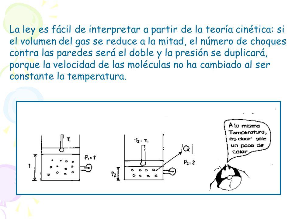 La ley es fácil de interpretar a partir de la teoría cinética: si el volumen del gas se reduce a la mitad, el número de choques contra las paredes será el doble y la presión se duplicará, porque la velocidad de las moléculas no ha cambiado al ser constante la temperatura.