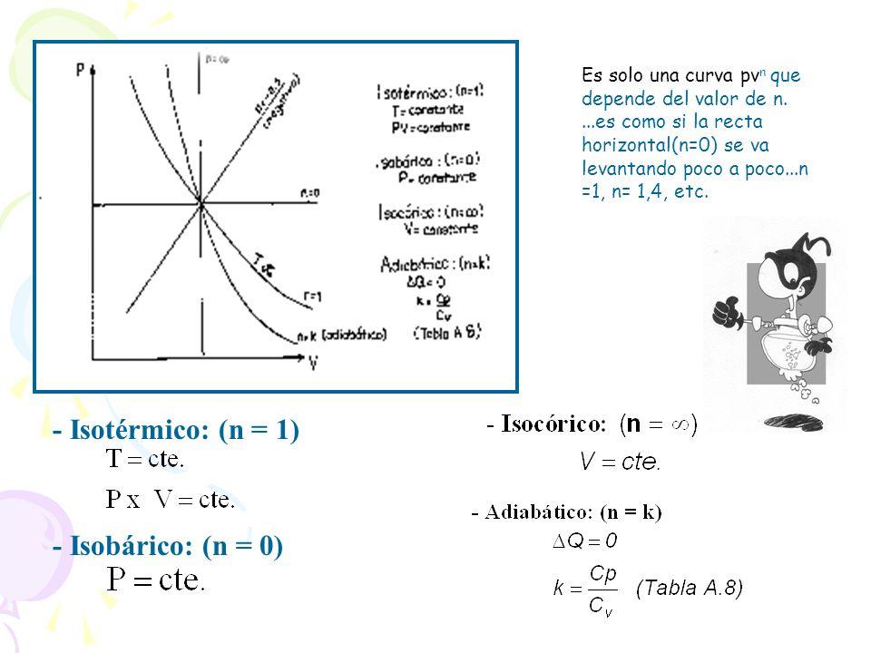- Isotérmico: (n = 1) - Isobárico: (n = 0)