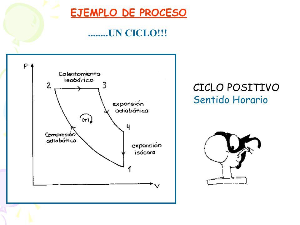EJEMPLO DE PROCESO ........UN CICLO!!! CICLO POSITIVO Sentido Horario