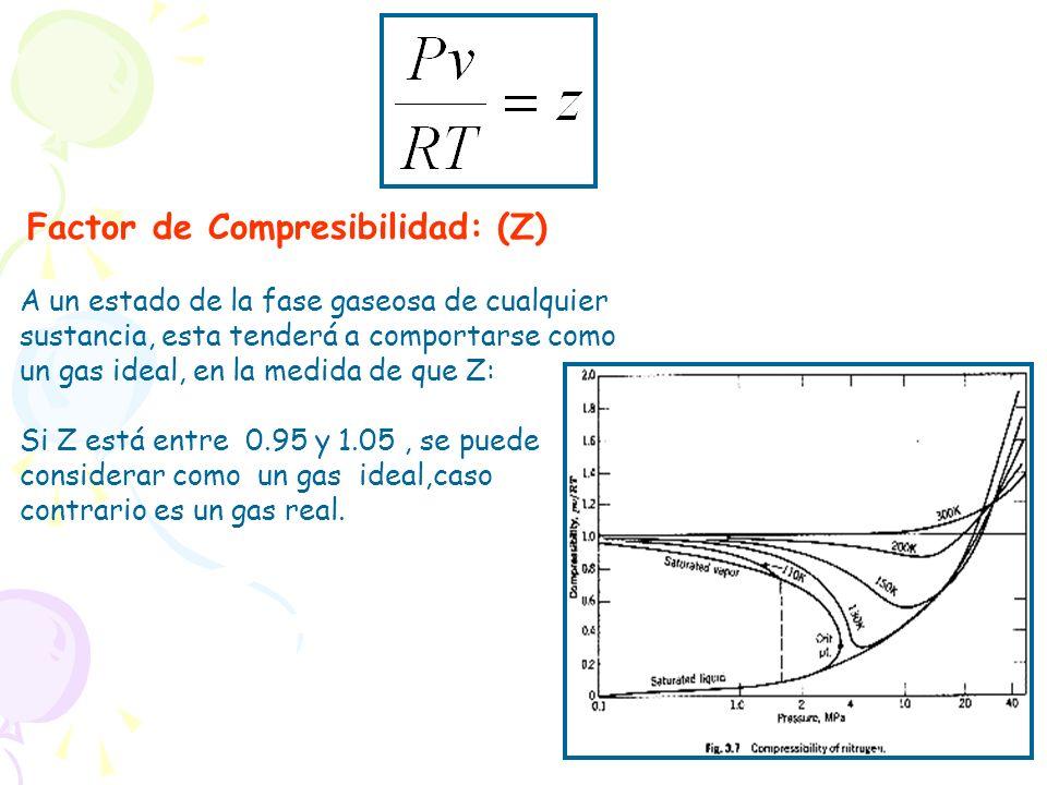 Factor de Compresibilidad: (Z)