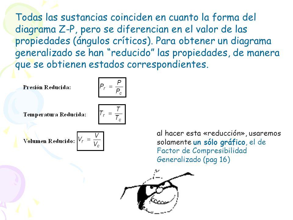 Todas las sustancias coinciden en cuanto la forma del diagrama Z-P, pero se diferencian en el valor de las propiedades (ángulos críticos). Para obtener un diagrama generalizado se han reducido las propiedades, de manera que se obtienen estados correspondientes.
