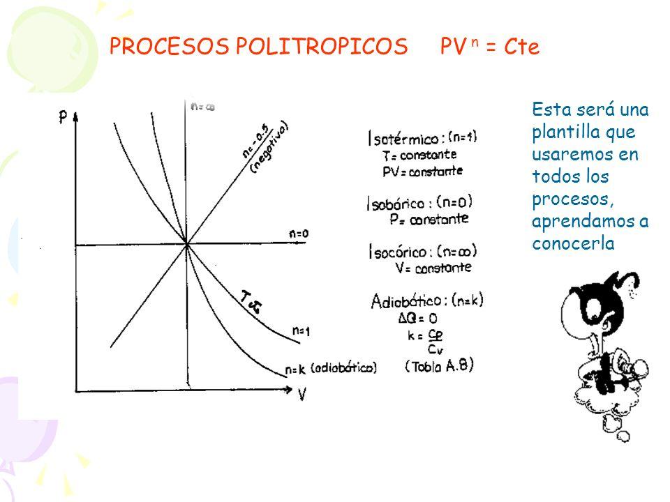 PROCESOS POLITROPICOS PV n = Cte