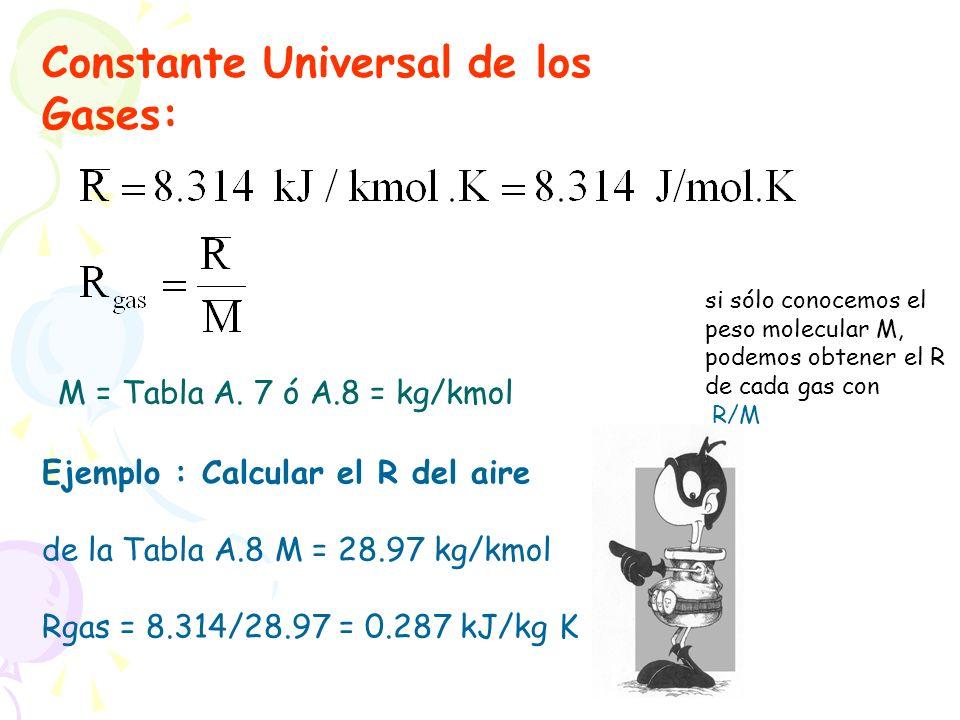 Constante Universal de los Gases:
