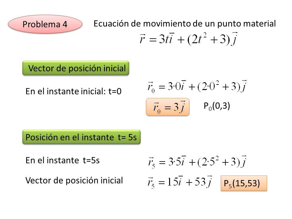 Ecuación de movimiento de un punto material