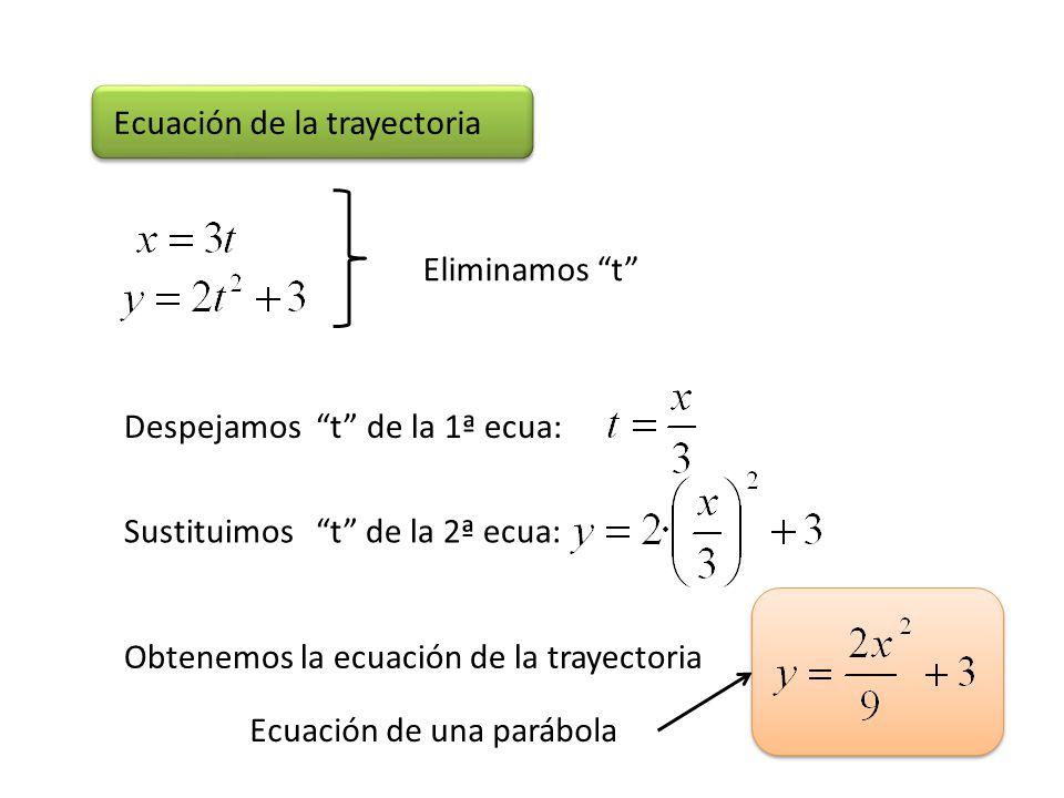 Ecuación de la trayectoria