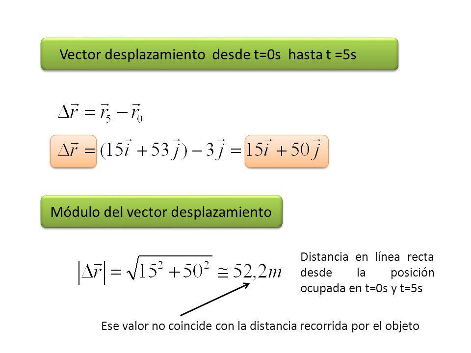 Vector desplazamiento desde t=0s hasta t =5s