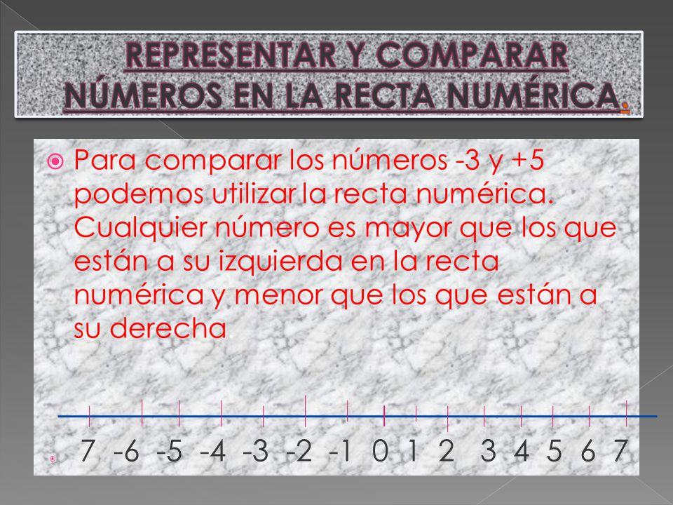 REPRESENTAR Y COMPARAR NÚMEROS EN LA RECTA NUMÉRICA.