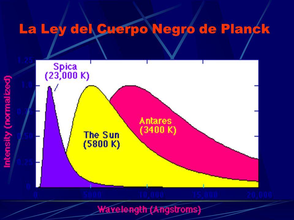 La Ley del Cuerpo Negro de Planck