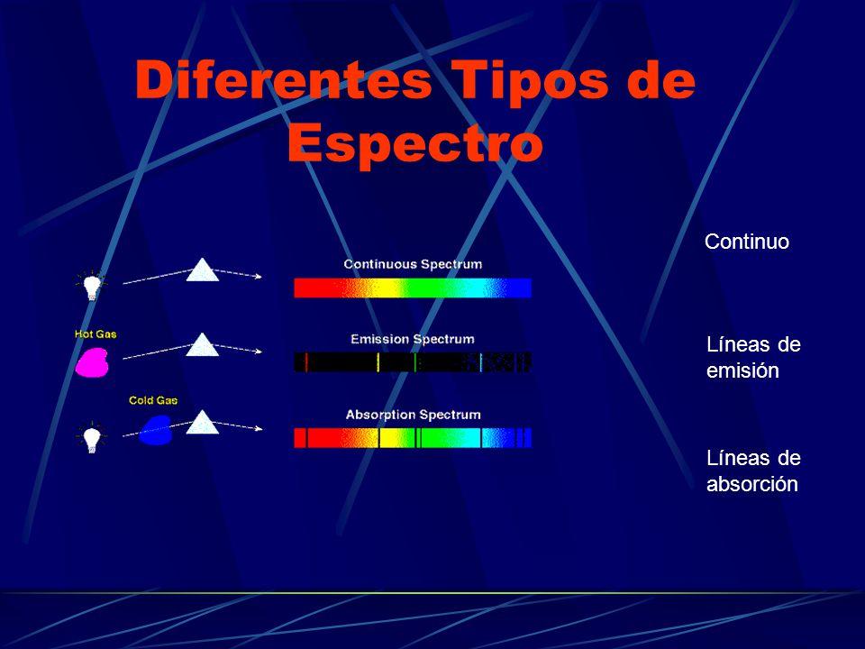 Diferentes Tipos de Espectro