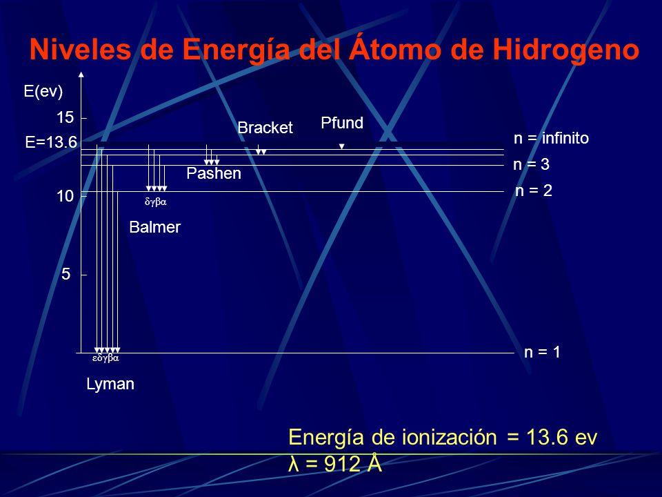 Niveles de Energía del Átomo de Hidrogeno